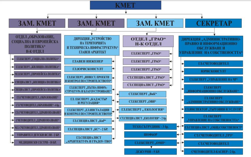 структурна схема на район Тракия